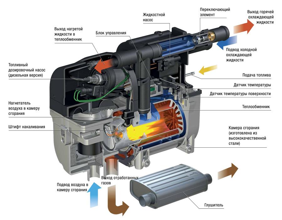 Инструкция подогреватель двигателя гидроник